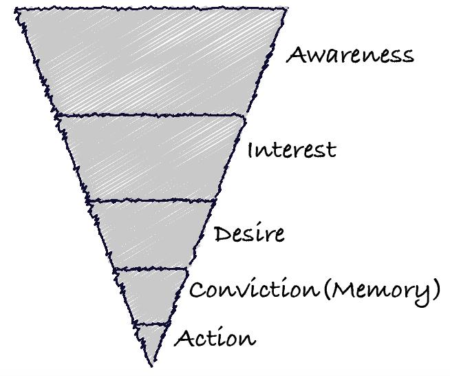 Модель AIDCA