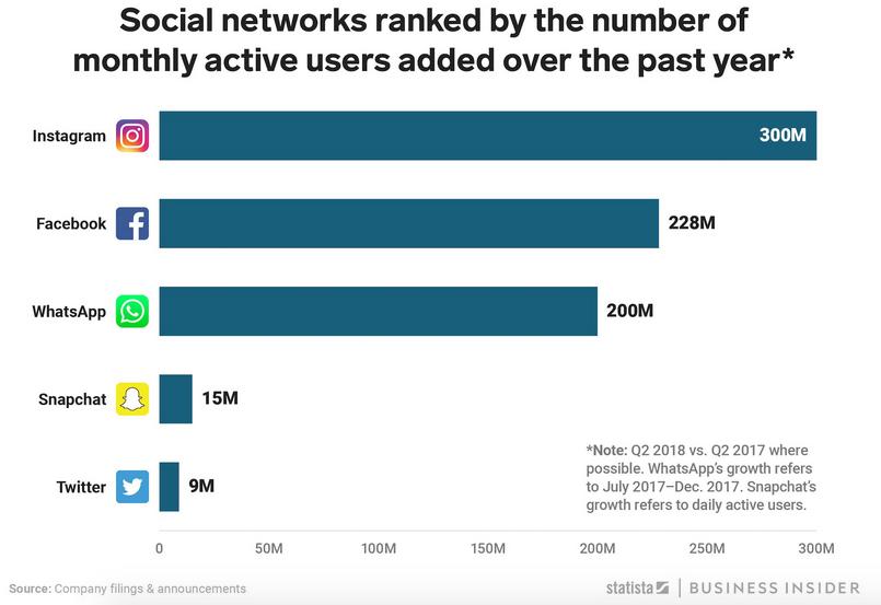 Самые растущие социальные сети