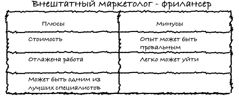Внештатный маркетолог фрилансер