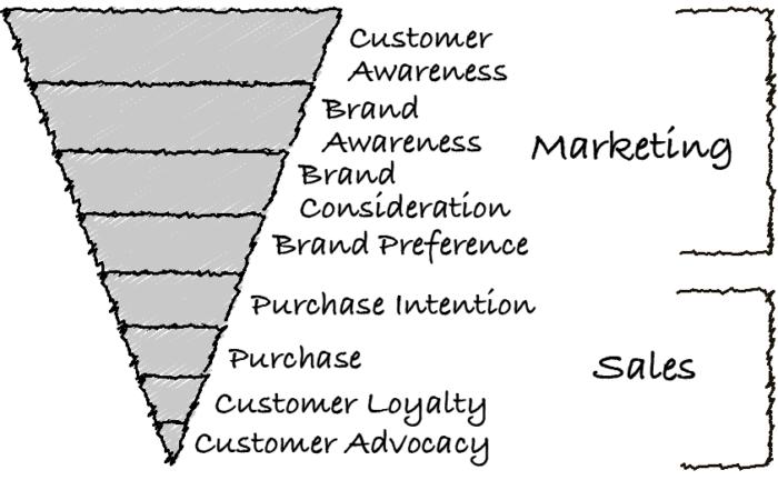 Воронка маркетинг+продажи