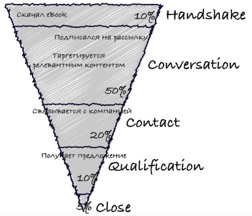Модель Lead Nurturing