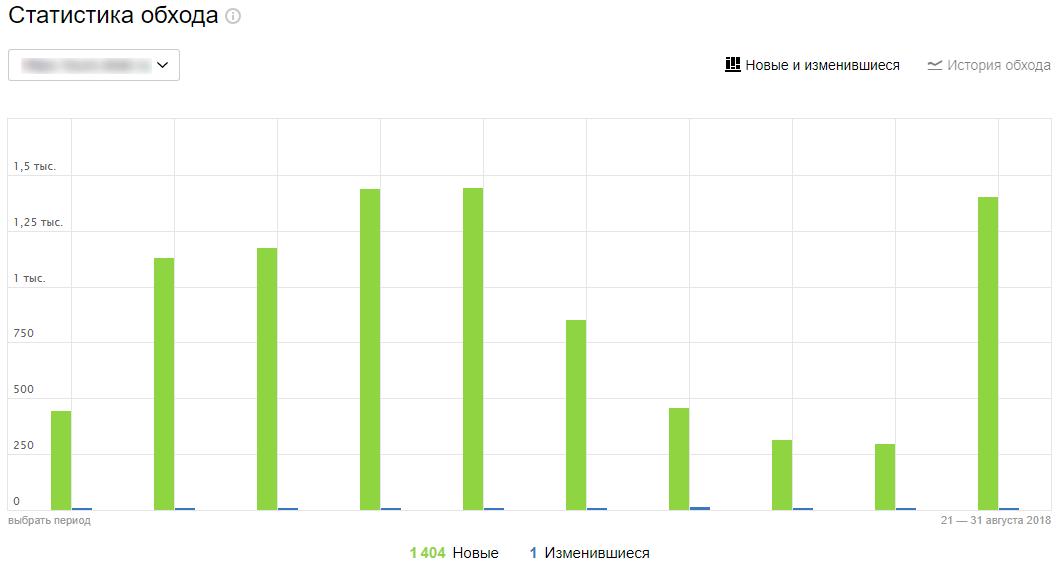 Статистика обхода Яндекс.Вебмастер
