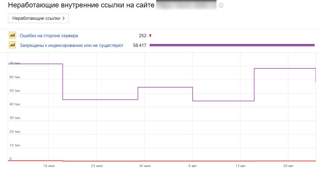 Внутренние ссылки Яндекс.Вебмастер