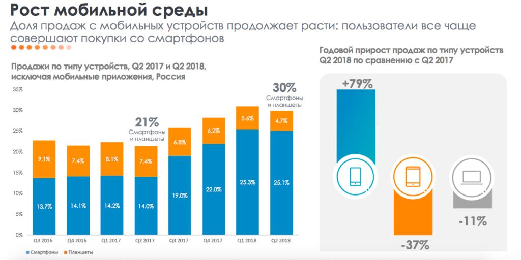 мобильные покупки россии