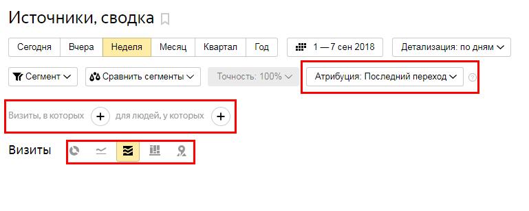 Источники сводка Яндекс.Метрика