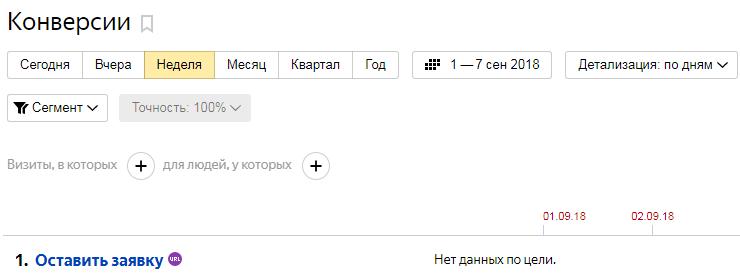 Конверсии Яндекс.Метрика