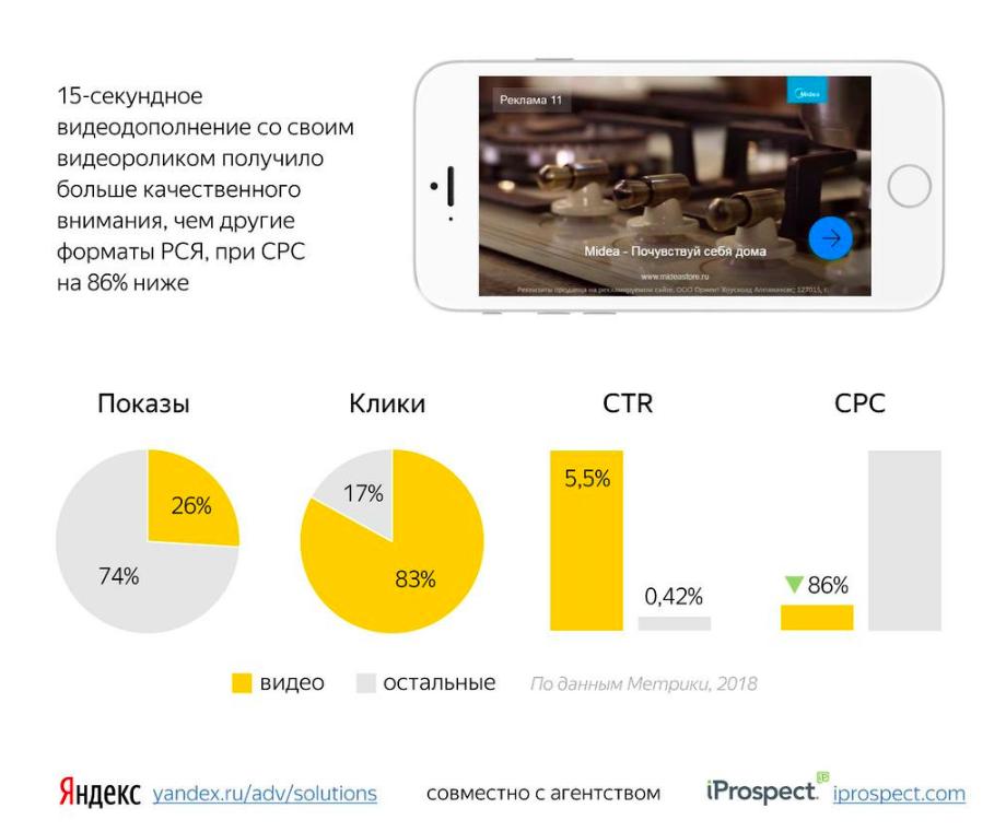 Яндекс Видеообъявления