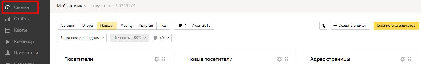 Сводка Яндекс.Метрика