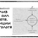 Как маркетологу анализировать пять сил Портера