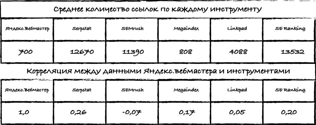 Сравнение инструментов по ссылкам
