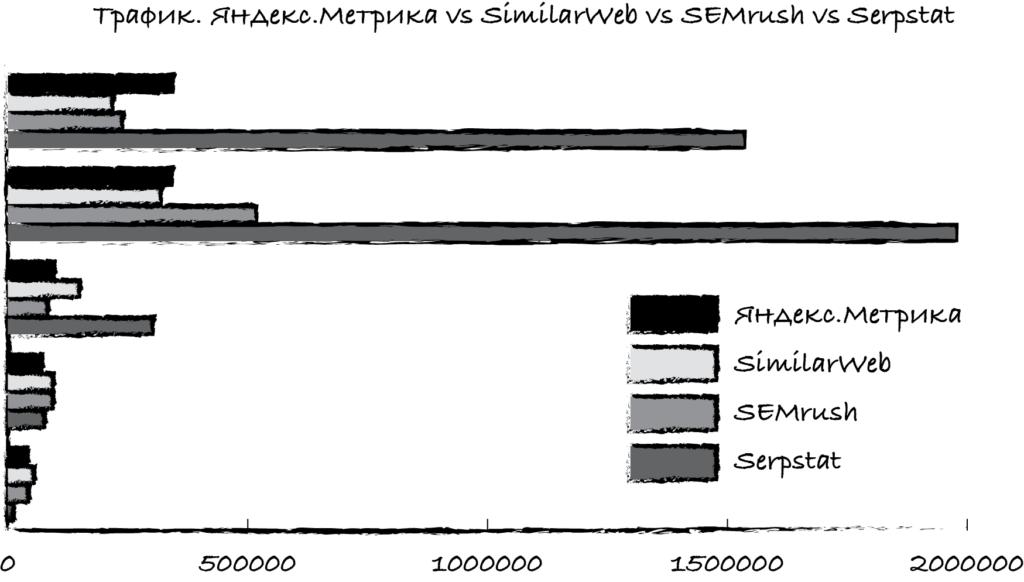 Трафик с SimilarWeb