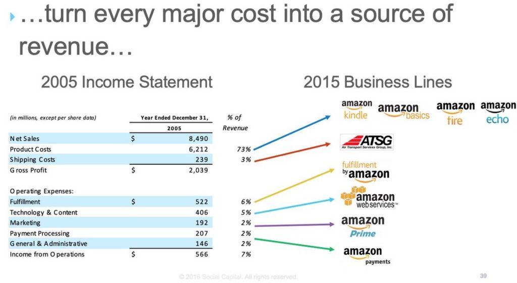 бизнесы amazon