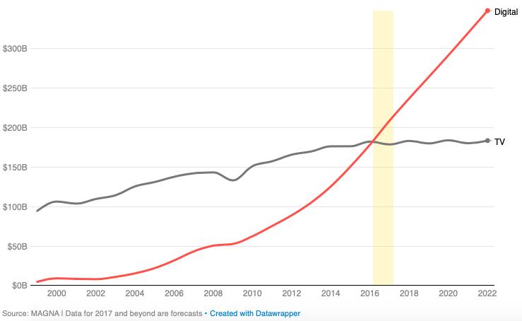 расходы на интернет-рекламу