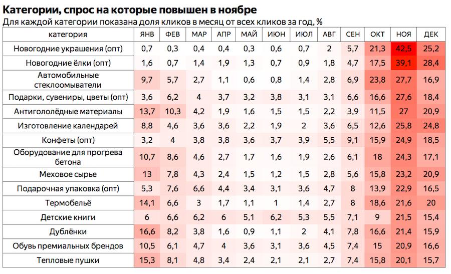 Яндекс ноябрь