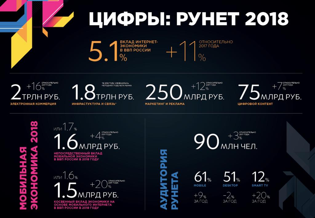 Российский интернет 2018