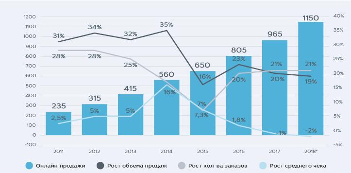 Рост онлайн-торговли