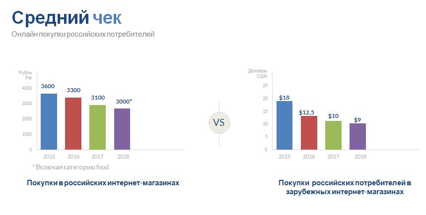 средний чек Россия