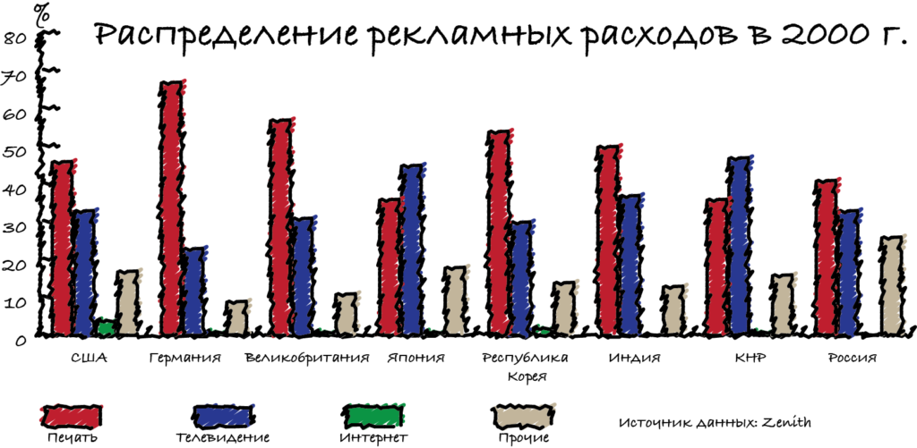Расходы по странам 2000