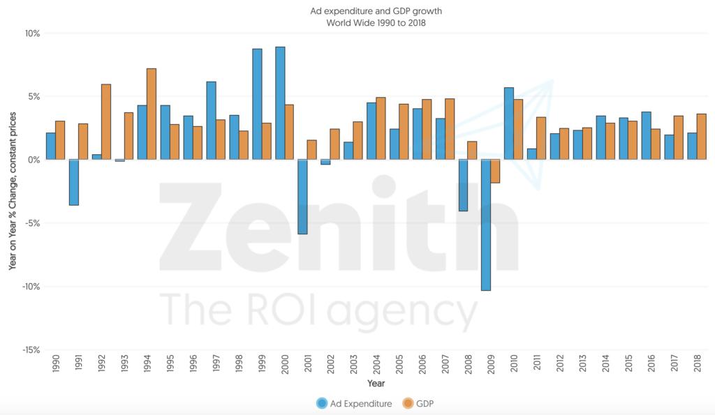 Соотношение роста рекламы и ВВП
