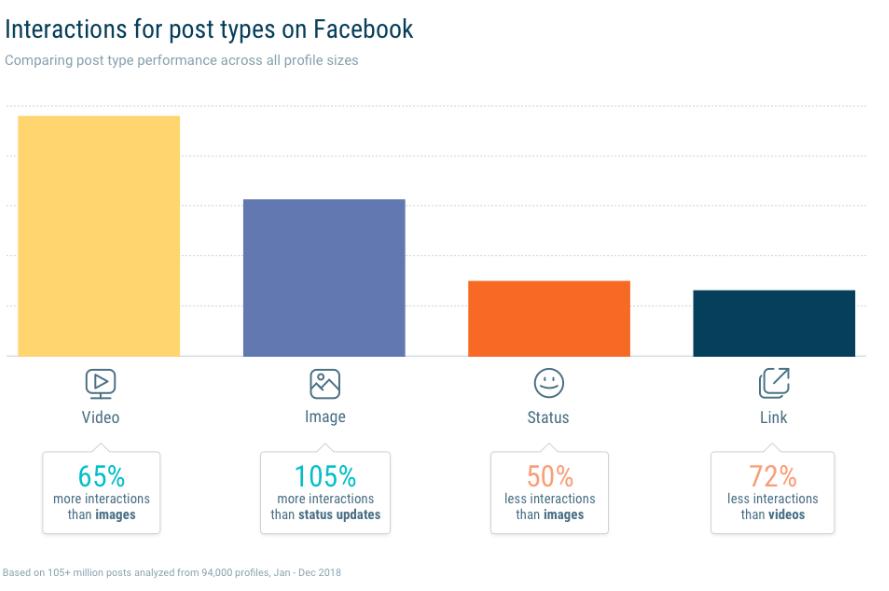взаимодействие с постами facebook