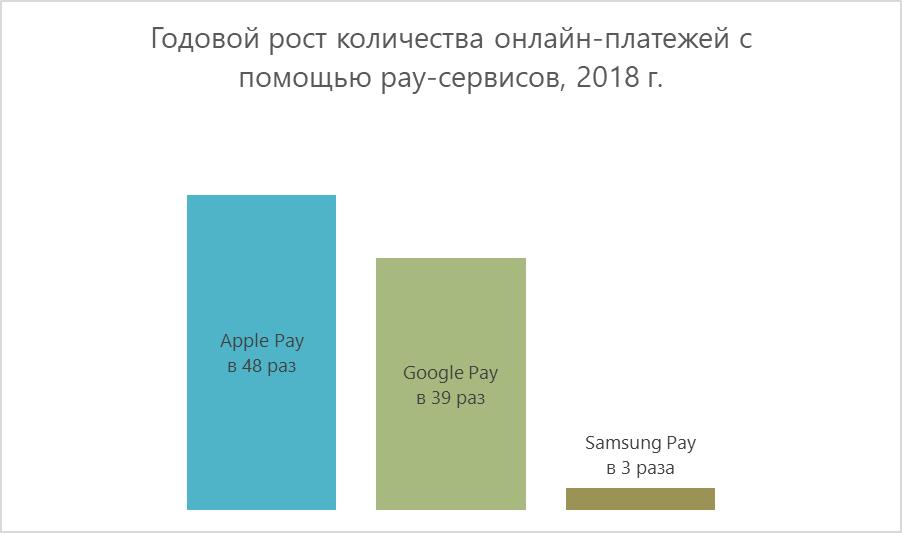 онлайн-платежи сервисы