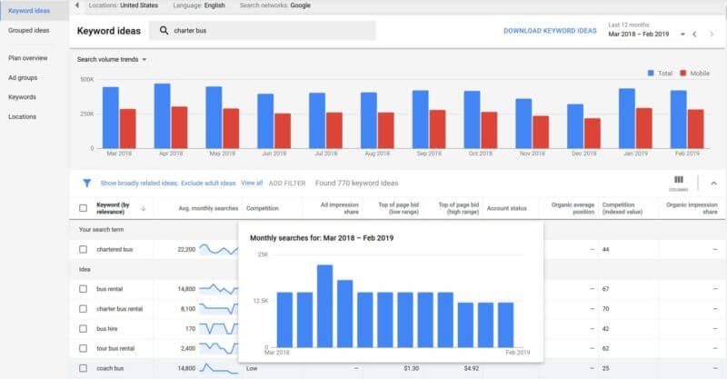 google-ads-keyword-planner-monthly-searches-competition-columns-800x417