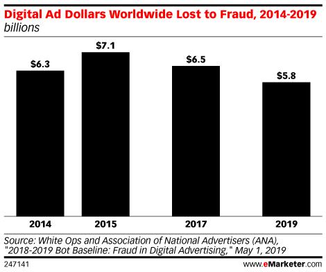 ad fraud 2019