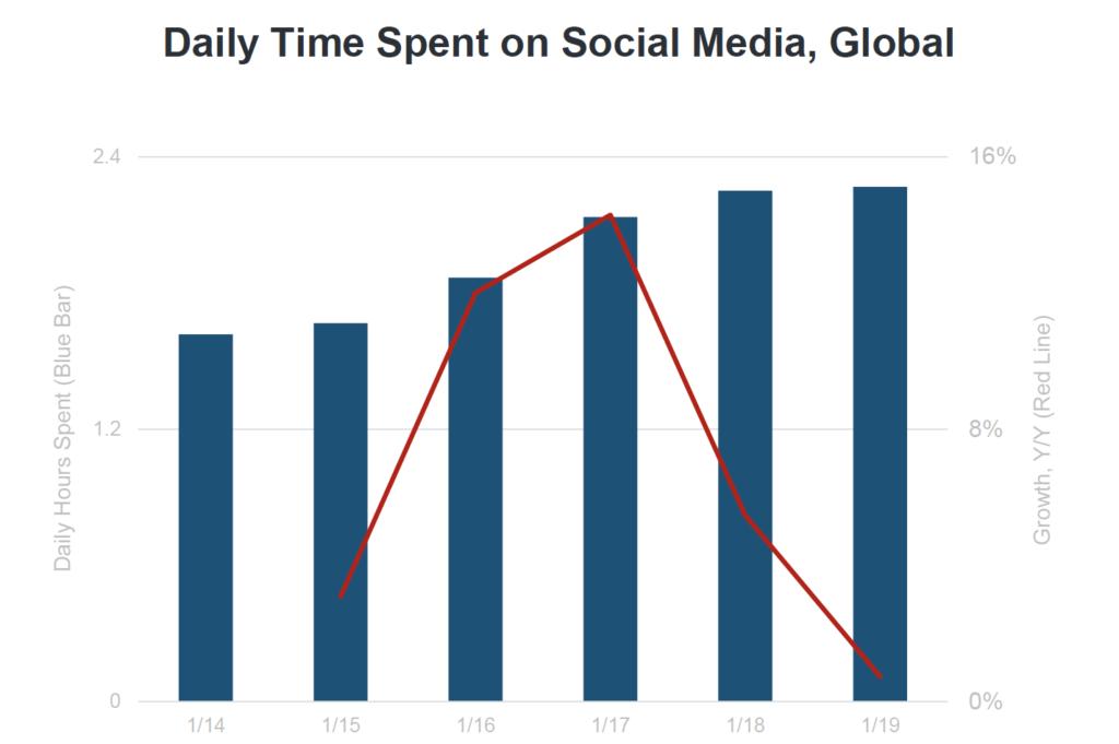 время в социальных сетях