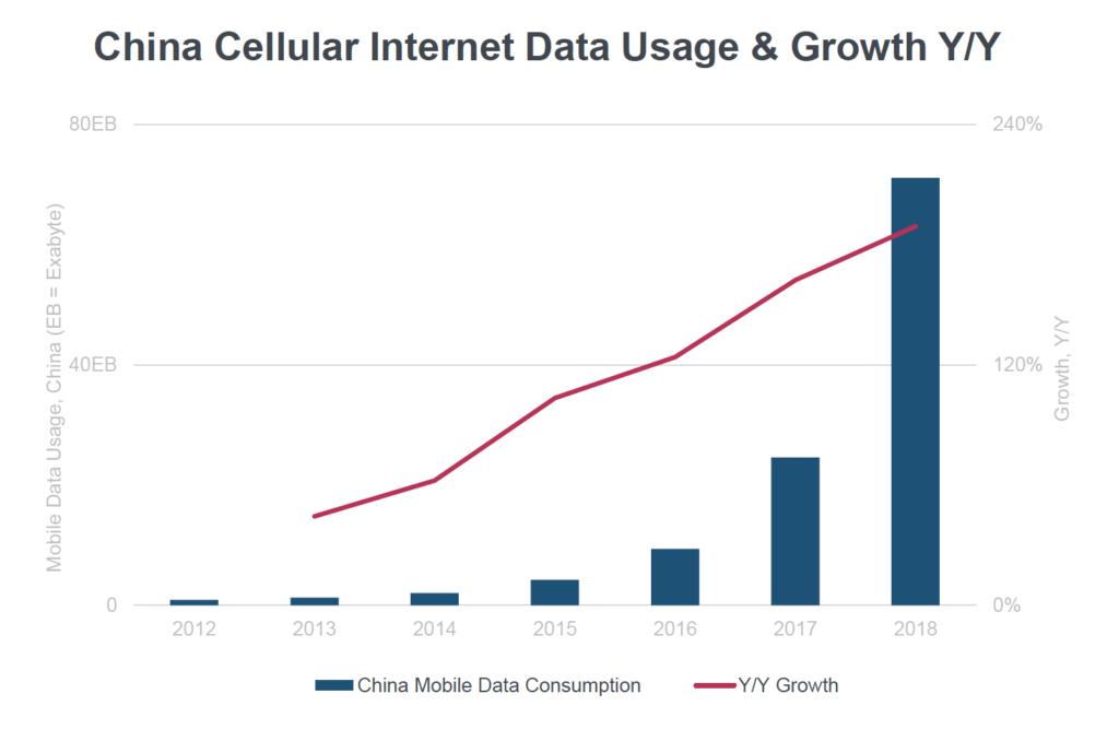 китай мобильный интернет