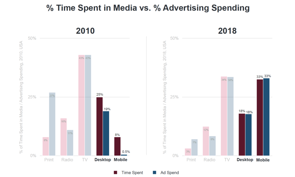 структура рекламного рынка мира