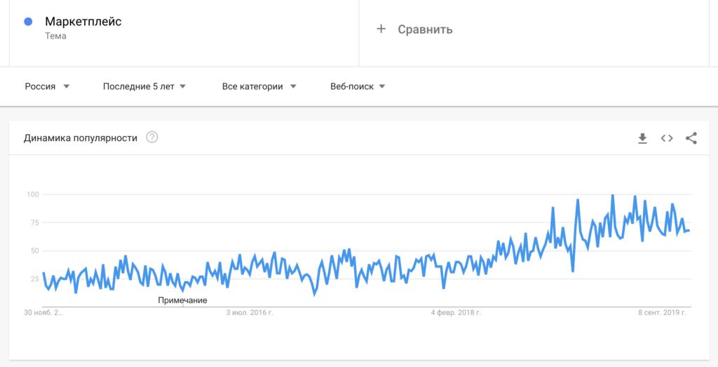 маркетплейсы тренд