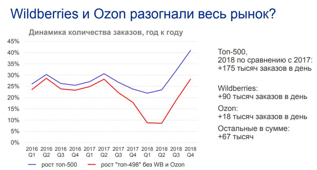 темпы роста россия торговля