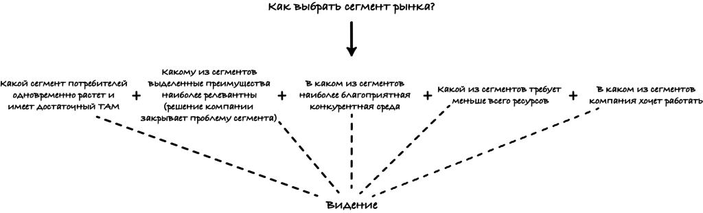 Выбор сегмента