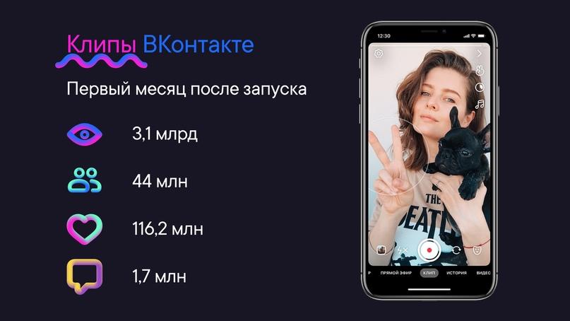 «Клипы» от «ВКонтакте» ставят рекорды: 3 млрд просмотров за месяц