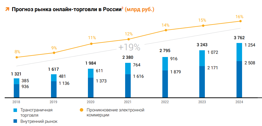 «Почта России» об итогах 2019 г., прогнозах e-commerce и планах на свой маркетплейс
