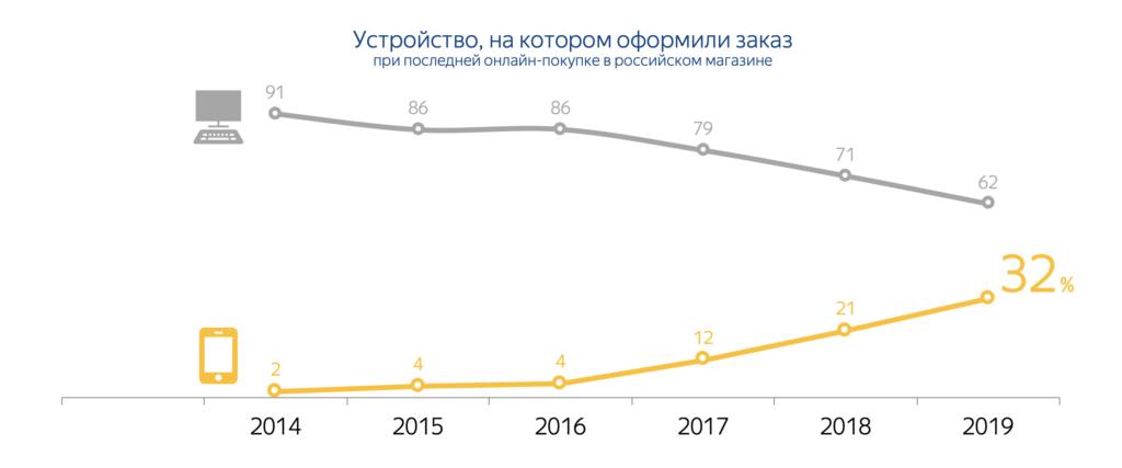 рост доли смартфонов в продажах