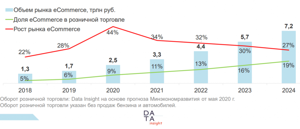 рост интернет-торговли covid 19
