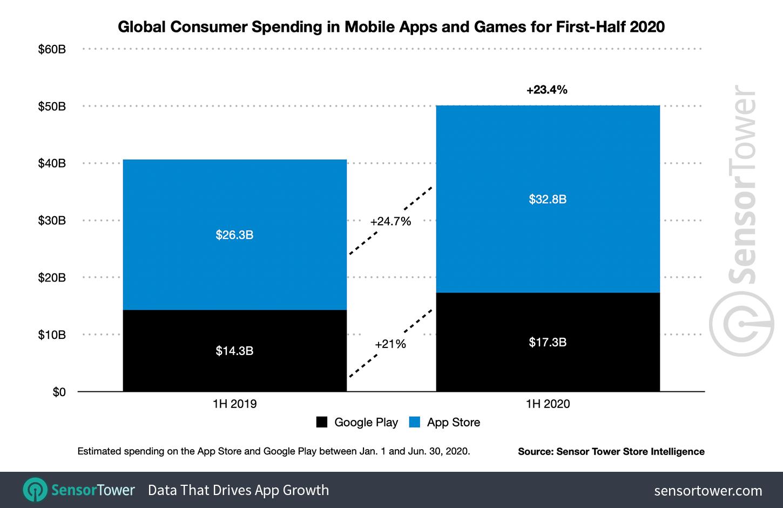 App Store заработал $32,8 млрд, Google Play заработал  $17,3 млрд