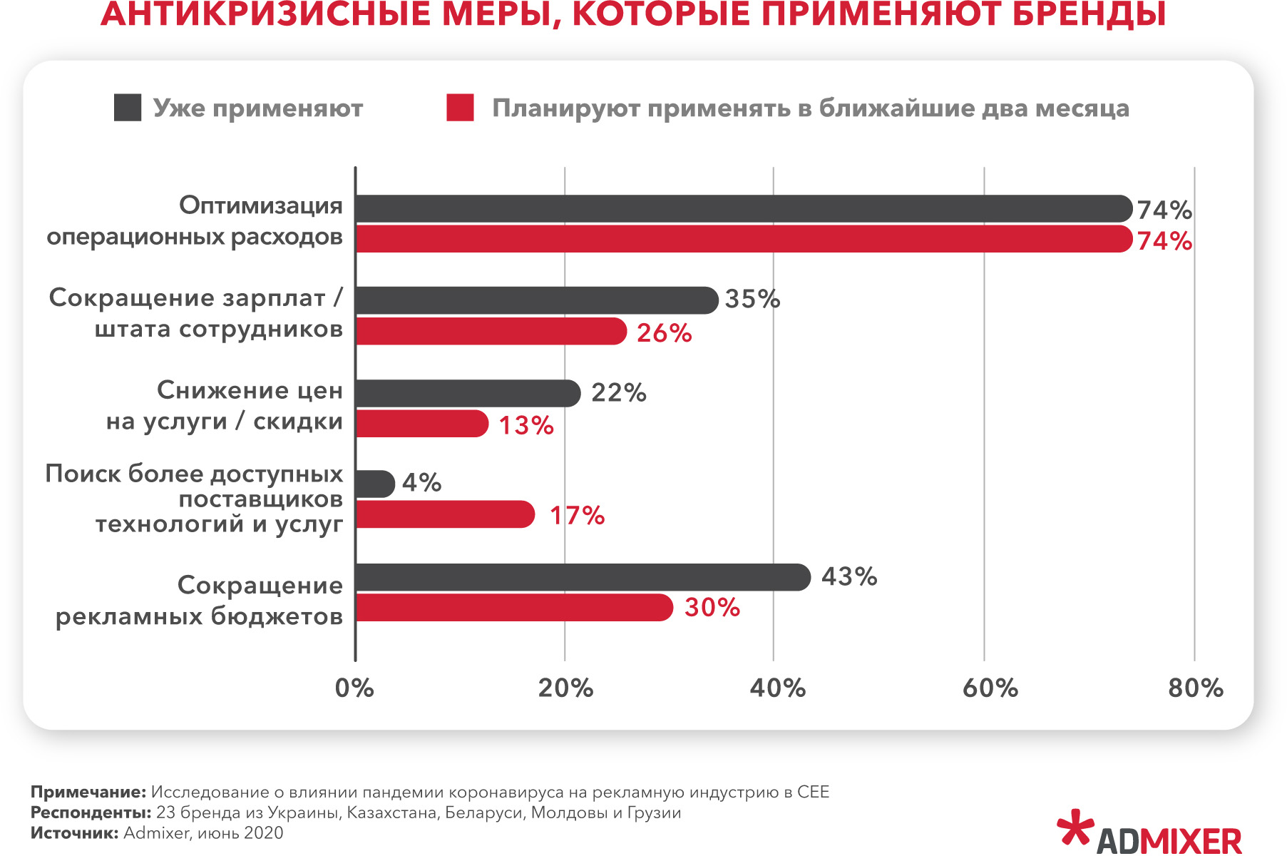 Около 70% среди агентств и брендов снизили операционные расходы.
