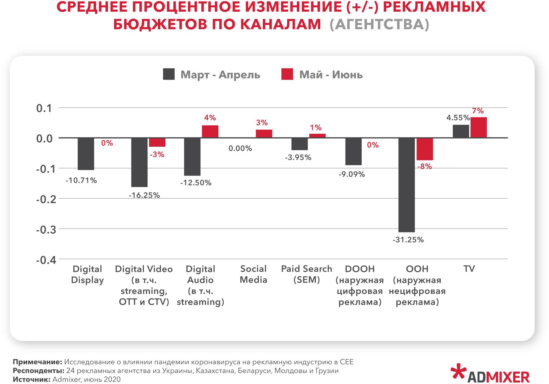 Незначительное увеличение бюджетов прогнозируют в поисковой рекламе и соцсетях.