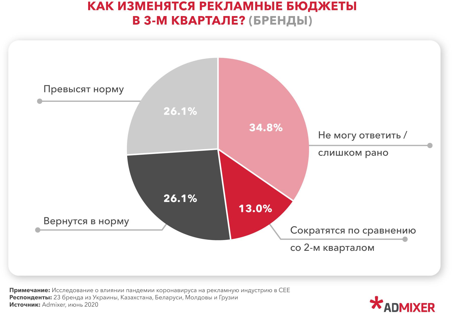 26% бренд-маркетологов уверены, что в 3 квартале бюджеты на рекламу придут к докризисным показателям