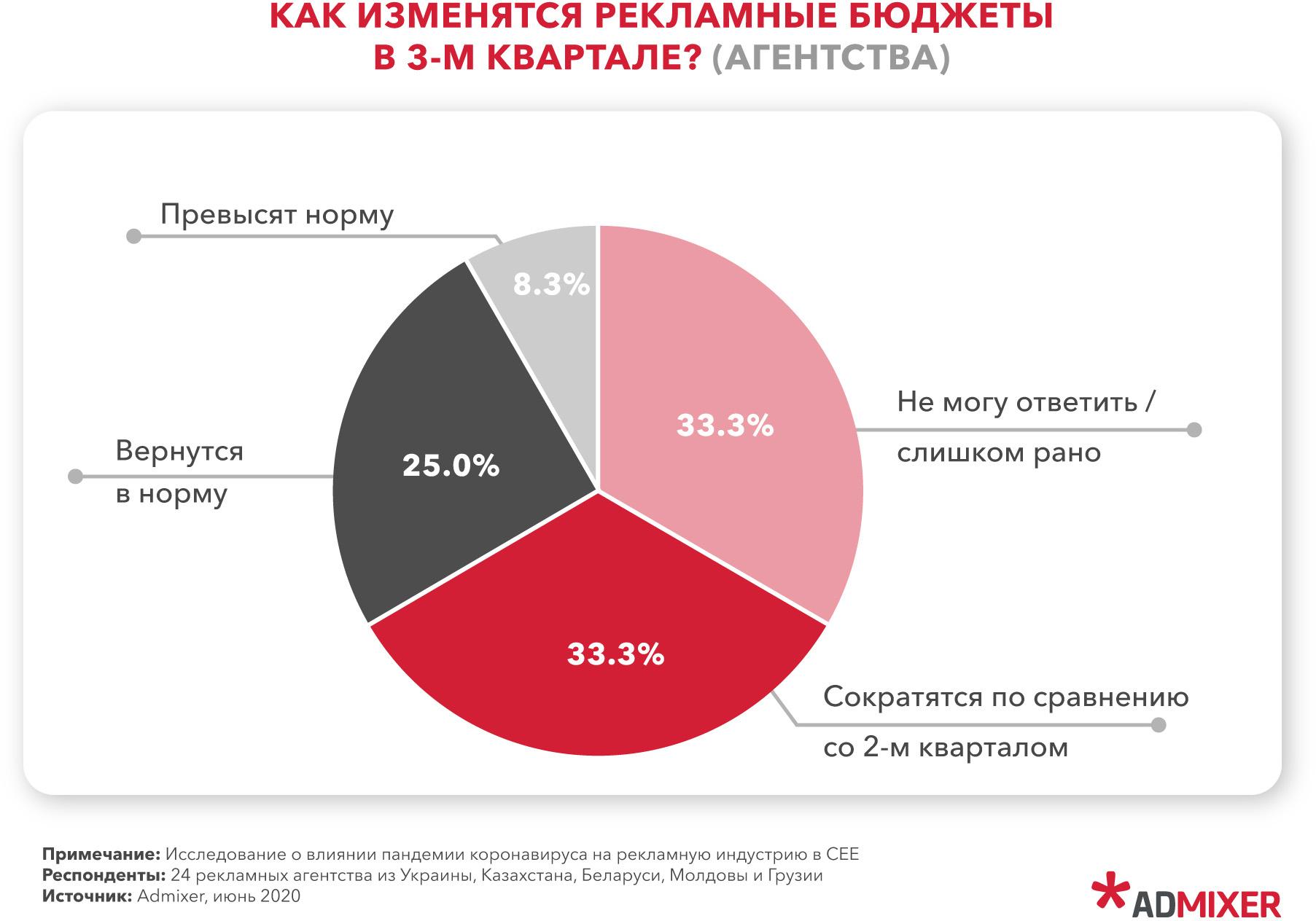 33% агентств полагают, что рекламные бюджеты вырастут, столько же — прогнозируют их сокращение