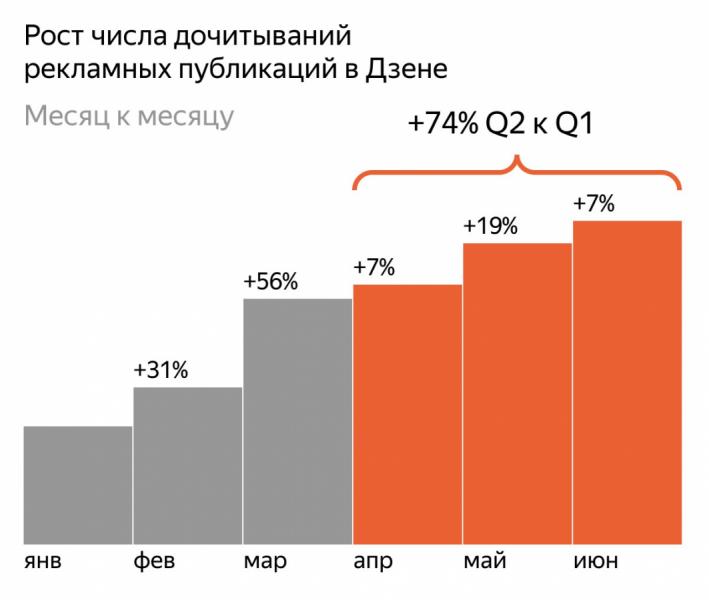 По итогам 2 квартала 2020 г., рекламные публикации в «Яндекс.Дзене» заинтересовали на 74% больше пользователей, чем в 1 квартале текущего года