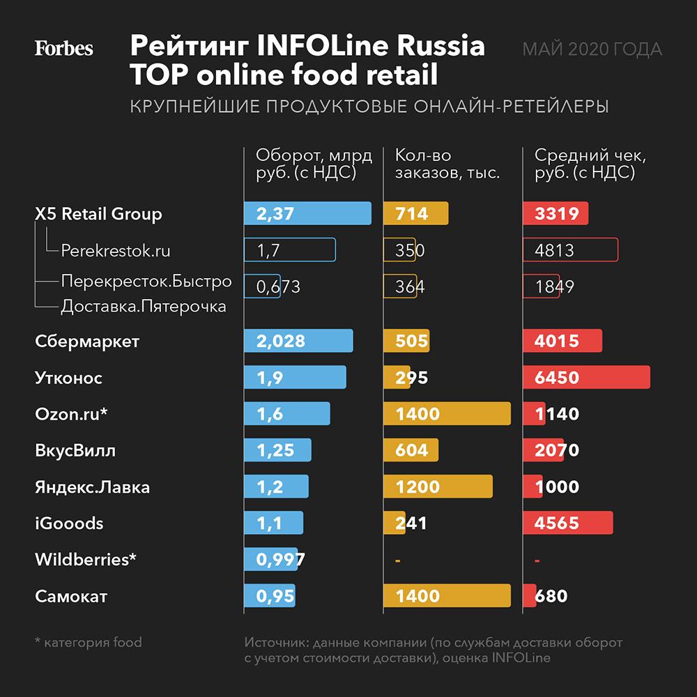 рейтинг Infoline Russia TOP online food retail