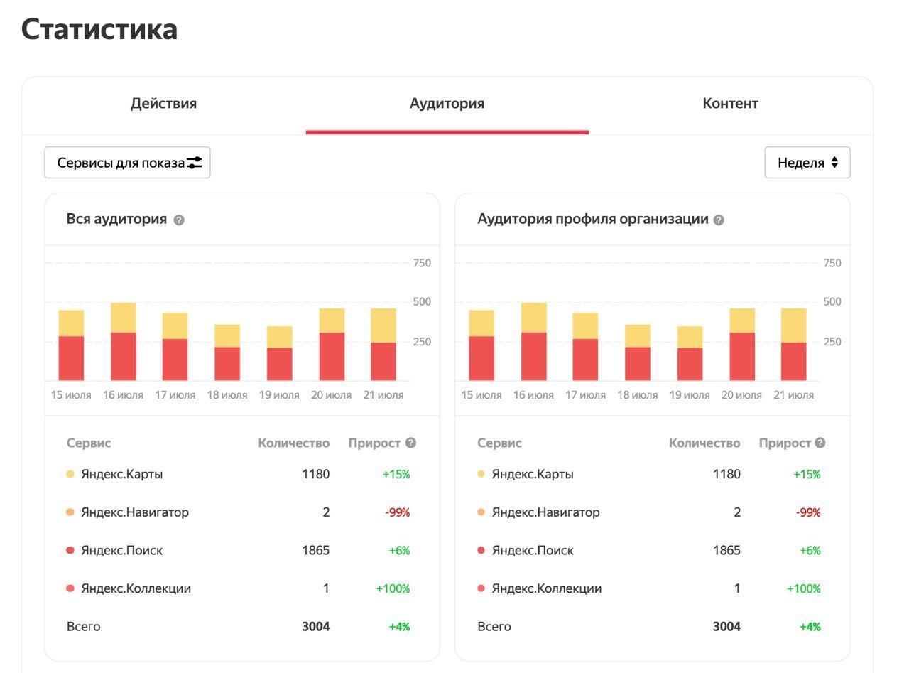 В личном кабинете «Яндекс.Справочника» теперь выводится объединённая статистика. Отчёт транслирует взаимодействие пользователей с организацией в поиске и на четырёх сервисах «Яндекса» — «Картах», «Услугах», «Кью», «Коллекциях»