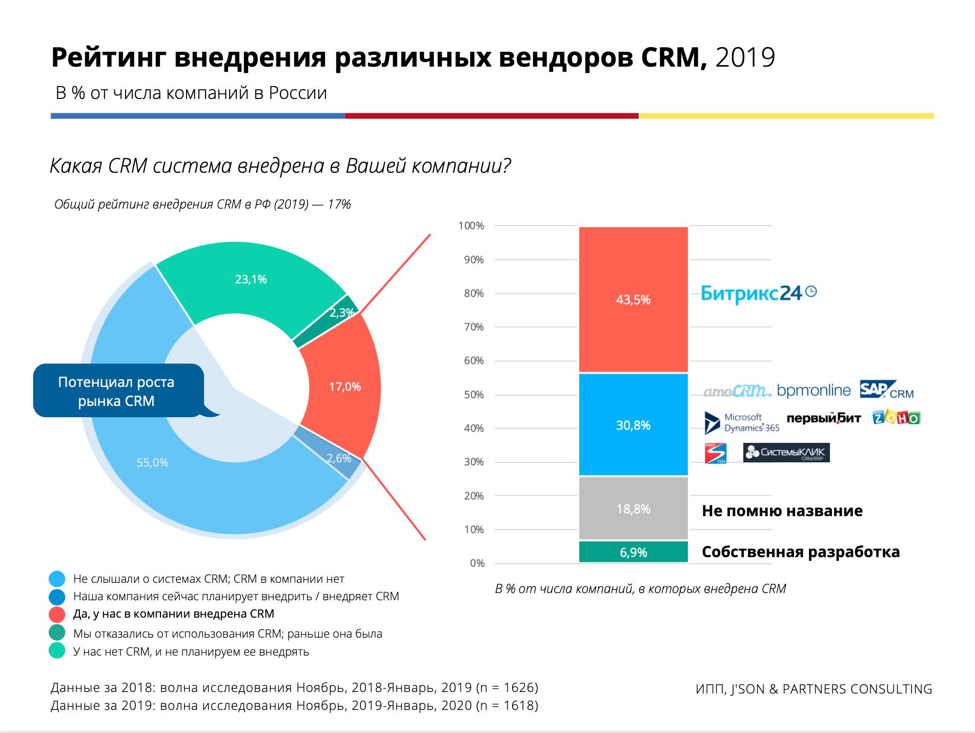 Рейтинг CRM-систем по количеству внедрений