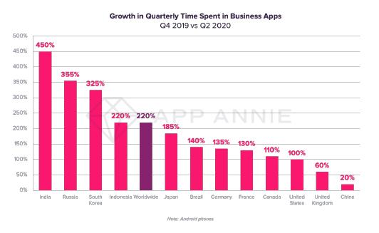 В первом полугодии российская аудитория использовала приложения для работы на 355% дольше