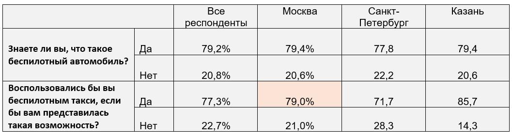 77% россиян готовы пользоваться беспилотным такси
