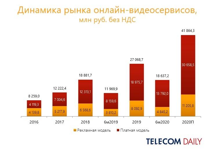 TelecomDaily: динамика онлайн-видеосервисов