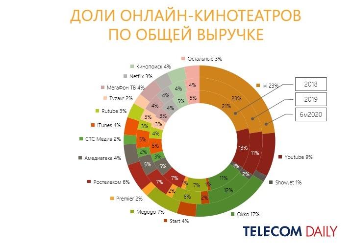 TelecomDaily: доли онлайн-кинотеатров по общей выручке